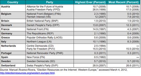 Apoio a partidos de extrema-direita em eleições parlamentares na Europa Ocidental (1980-2011)