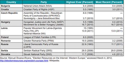 Apoio a partidos de extrema direita em eleições parlamentares na Europa Oriental (1980-2011)