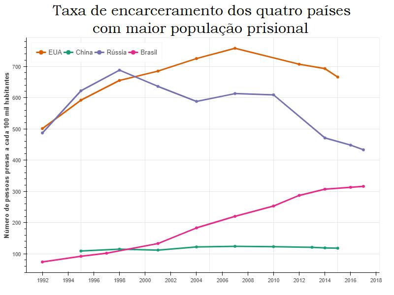 Taxa de encarceramento