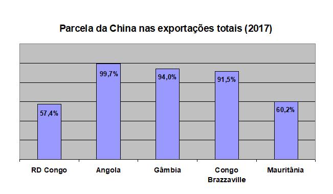 Exportação de minério das minas do Congo e outros países africanos para a China