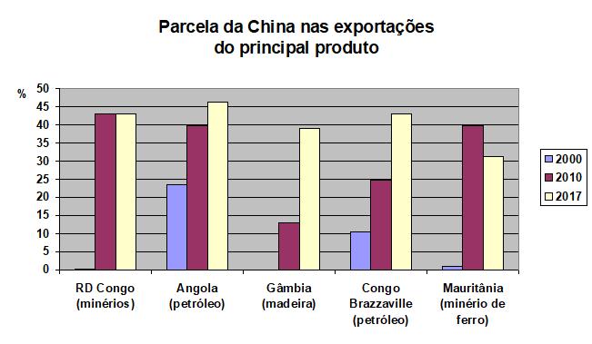 Parcela da China em exportações africanos, as minas do Congo são a maior receita do país