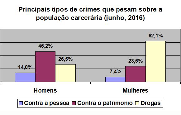 Política penitenciária: o que o governo brasileiro deveria ouvir
