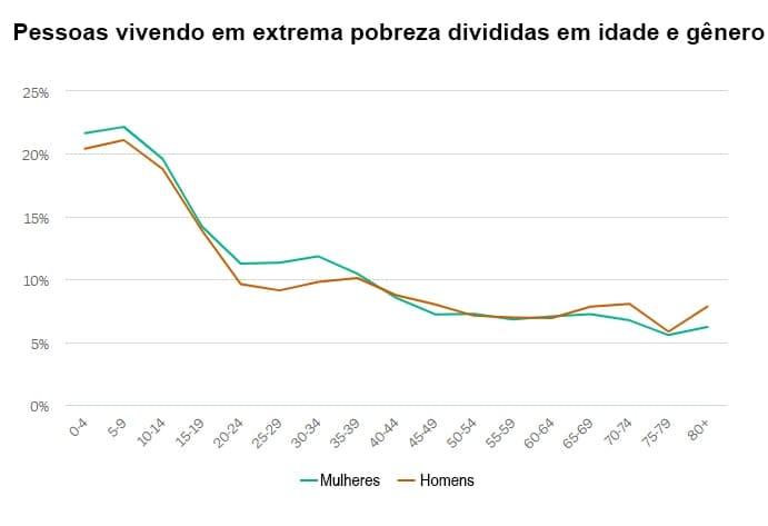 Pessoas vivendo em extrema pobreza divididas em idade e gênero