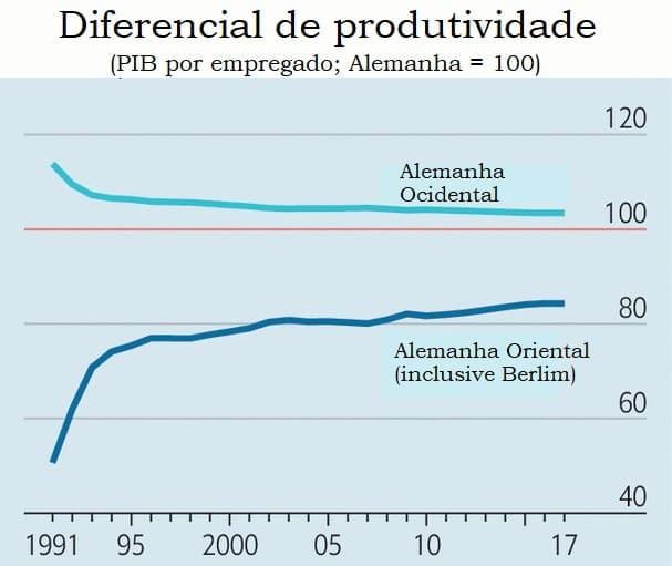 Diferença de produtividade da Alemanha Oriental e Alemanha Ocidental