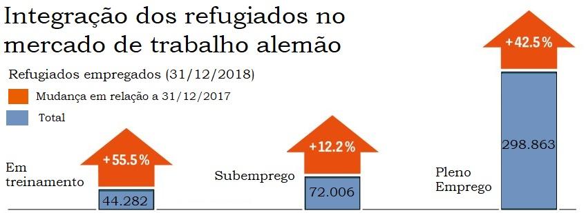 Gráfico sobre inserção dos refugiados no mercado de trabalho